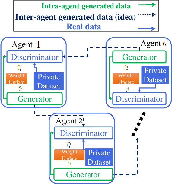 Figure 1 for Brainstorming Generative Adversarial Networks (BGANs): Towards Multi-Agent Generative Models with Distributed Private Datasets