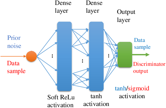 Figure 3 for Brainstorming Generative Adversarial Networks (BGANs): Towards Multi-Agent Generative Models with Distributed Private Datasets