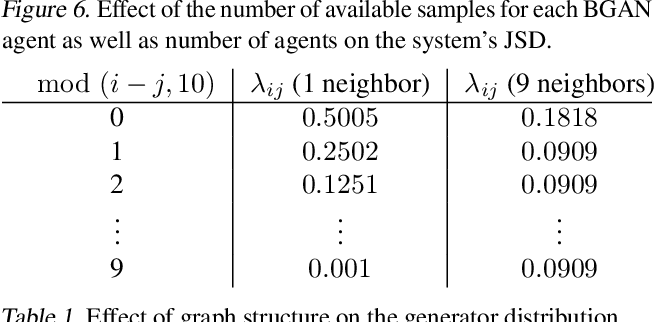Figure 2 for Brainstorming Generative Adversarial Networks (BGANs): Towards Multi-Agent Generative Models with Distributed Private Datasets