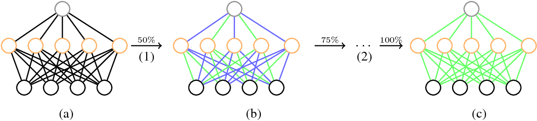 PDF] Incremental Network Quantization: Towards Lossless CNNs with