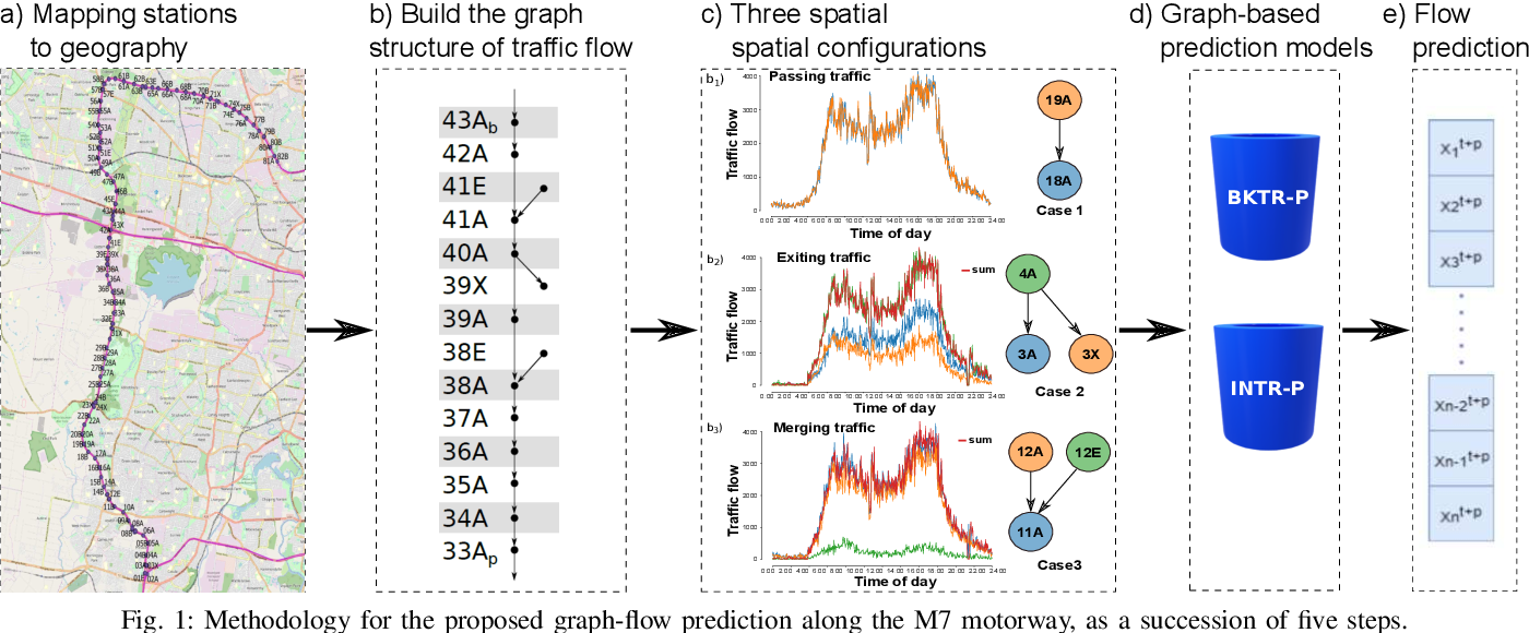 Figure 1 for Graph modelling approaches for motorway traffic flow prediction