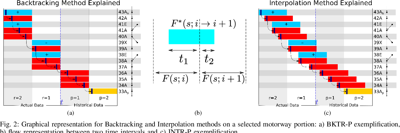 Figure 2 for Graph modelling approaches for motorway traffic flow prediction