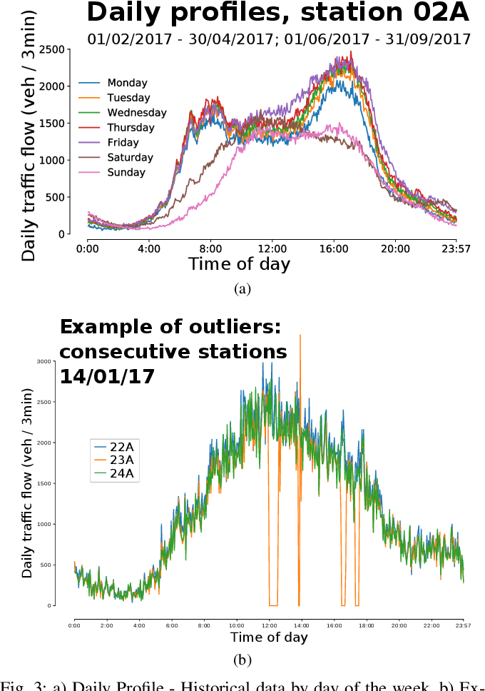Figure 3 for Graph modelling approaches for motorway traffic flow prediction