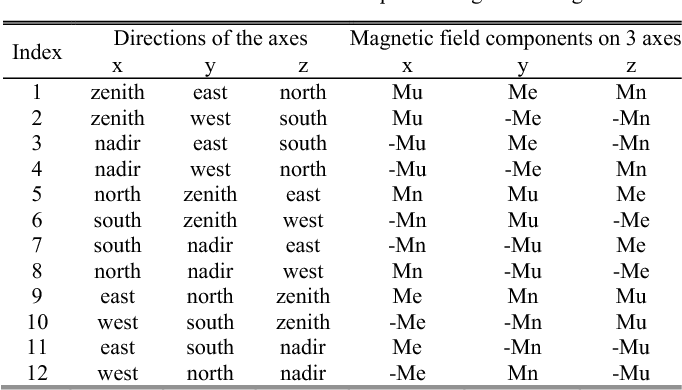 Figure 1 from A calibration method for magnetic sensors and