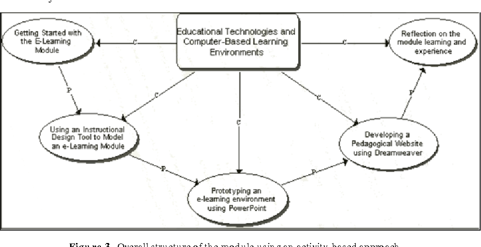 PDF] Inculcating an innovative culture of e-learning at the UoM: The