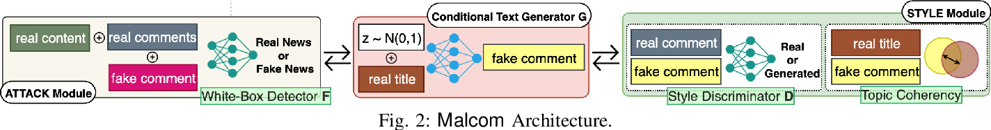 Figure 2 for MALCOM: Generating Malicious Comments to Attack Neural Fake News Detection Models