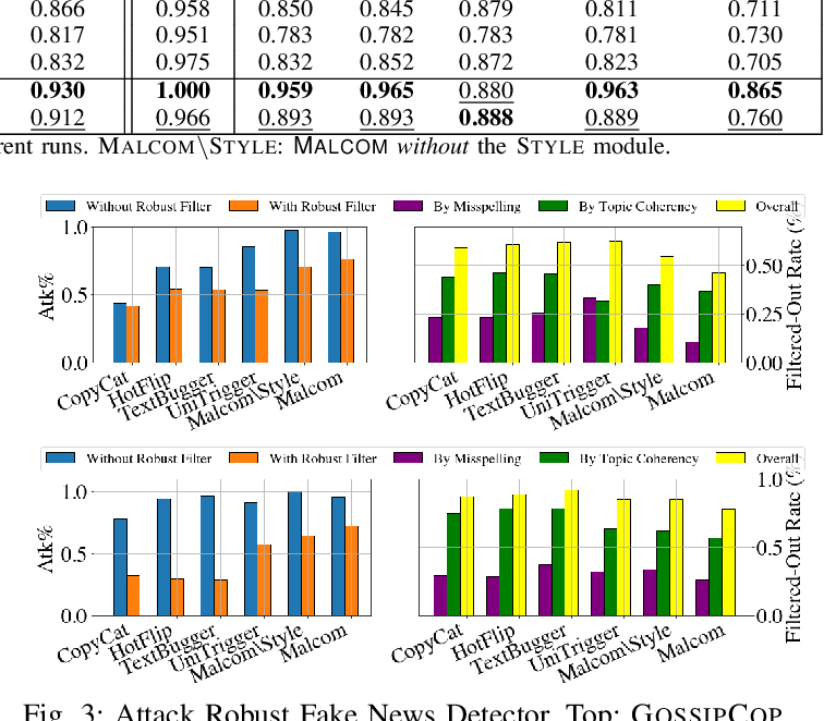 Figure 3 for MALCOM: Generating Malicious Comments to Attack Neural Fake News Detection Models