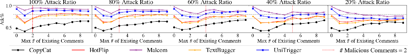 Figure 4 for MALCOM: Generating Malicious Comments to Attack Neural Fake News Detection Models