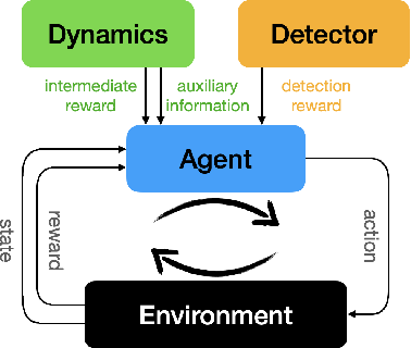 Figure 3 for Towards Robust Active Feature Acquisition