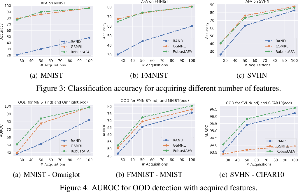 Figure 4 for Towards Robust Active Feature Acquisition