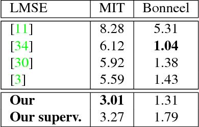 Figure 1 for Unsupervised Deep Single-Image Intrinsic Decomposition using Illumination-Varying Image Sequences