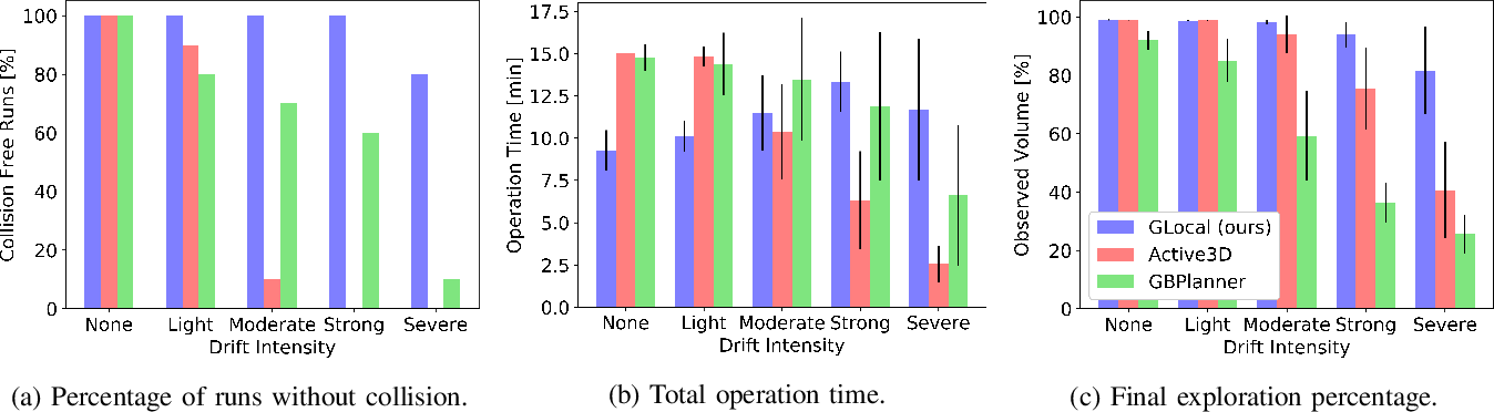 Figure 4 for A Unified Approach for Autonomous Volumetric Exploration of Large Scale Environments under Severe Odometry Drift