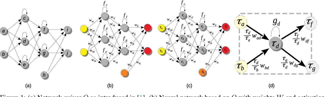 Figure 1 for Neural Teleportation