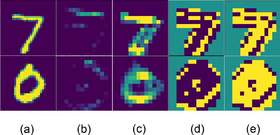 Figure 2 for Neural Teleportation
