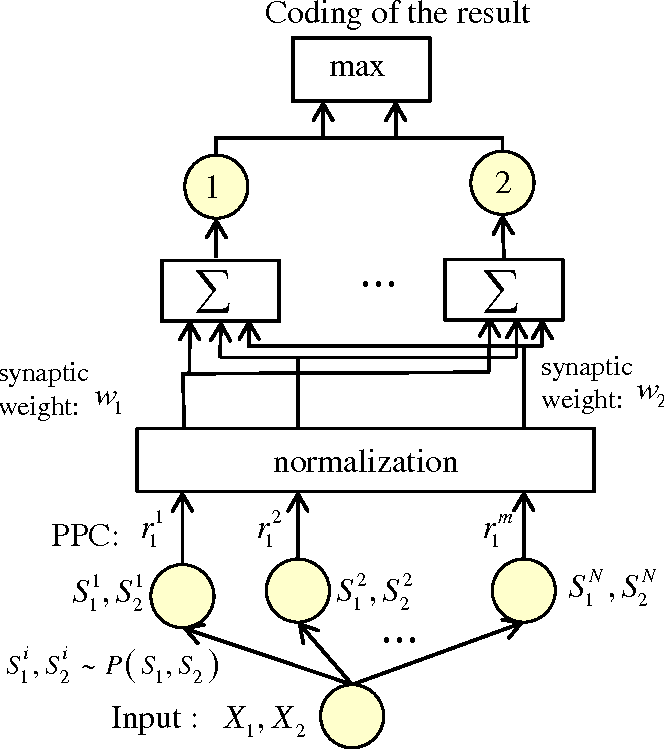 Figure 4 for Sampling-based Causal Inference in Cue Combination and its Neural Implementation
