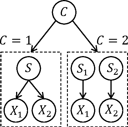 Figure 1 for Sampling-based Causal Inference in Cue Combination and its Neural Implementation