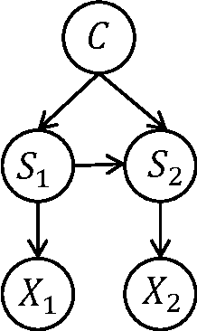 Figure 2 for Sampling-based Causal Inference in Cue Combination and its Neural Implementation