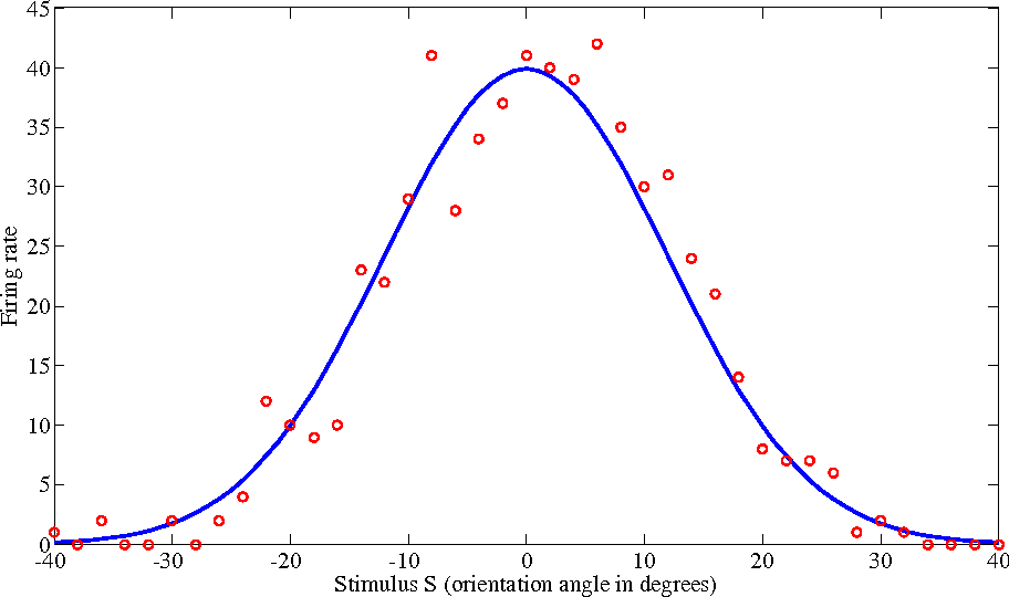 Figure 3 for Sampling-based Causal Inference in Cue Combination and its Neural Implementation