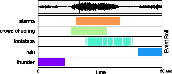 Figure 1 for Convolutional Recurrent Neural Networks for Polyphonic Sound Event Detection