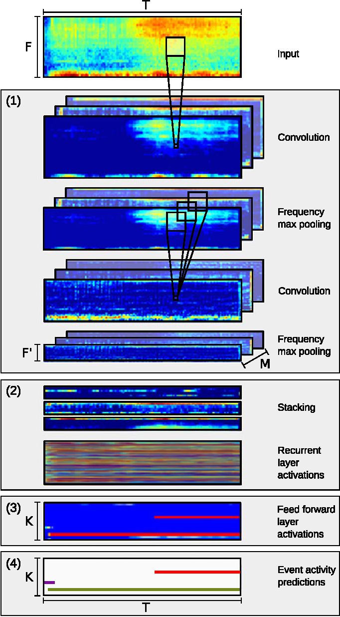 Figure 2 for Convolutional Recurrent Neural Networks for Polyphonic Sound Event Detection