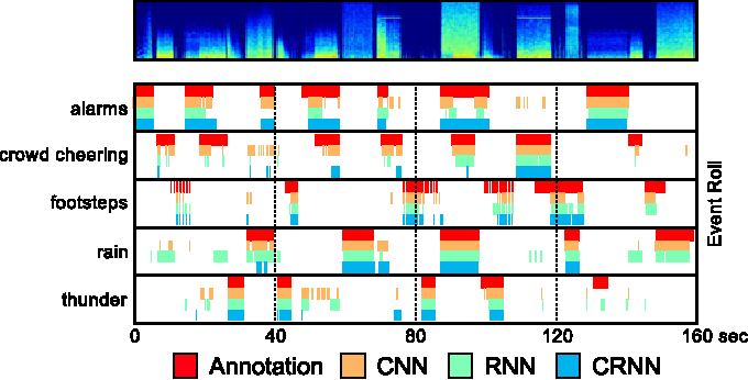 Figure 3 for Convolutional Recurrent Neural Networks for Polyphonic Sound Event Detection