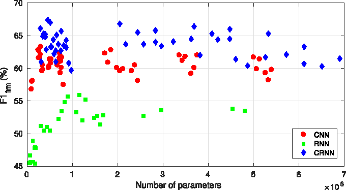 Figure 4 for Convolutional Recurrent Neural Networks for Polyphonic Sound Event Detection