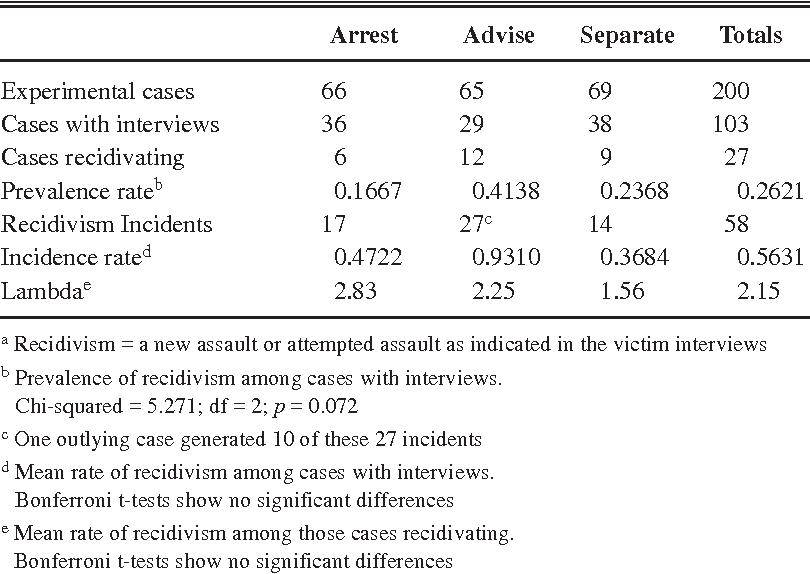 the minneapolis domestic violence experiment
