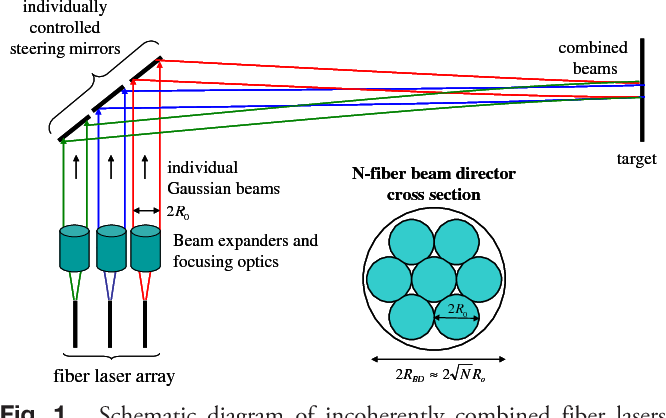High power lasers for directed energy applications semantic scholar figure 1 ccuart Image collections