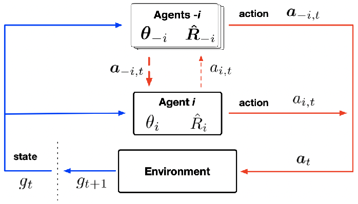 Figure 1 for Informational Design of Dynamic Multi-Agent System