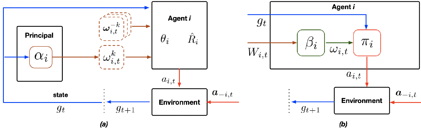 Figure 2 for Informational Design of Dynamic Multi-Agent System