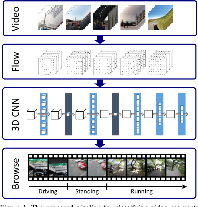 Figure 1 for Compact CNN for Indexing Egocentric Videos