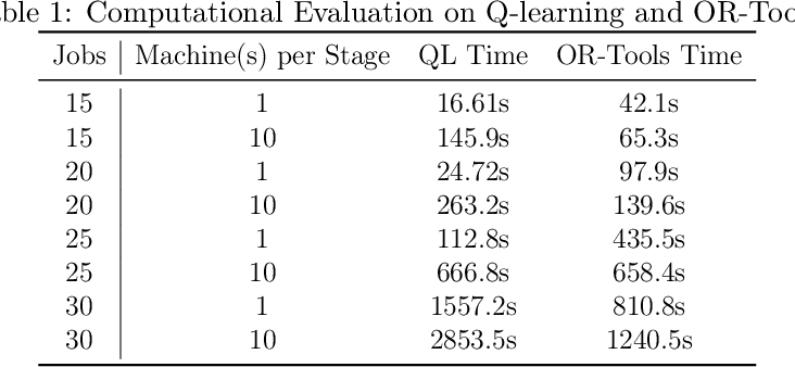 Figure 2 for Bilevel Learning Model Towards Industrial Scheduling