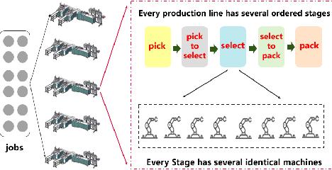 Figure 1 for Bilevel Learning Model Towards Industrial Scheduling
