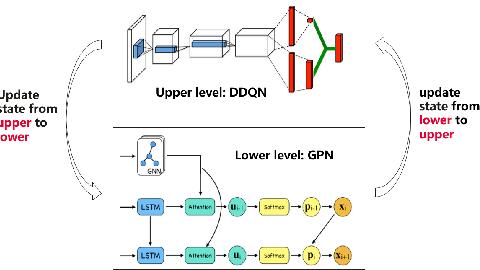 Figure 3 for Bilevel Learning Model Towards Industrial Scheduling