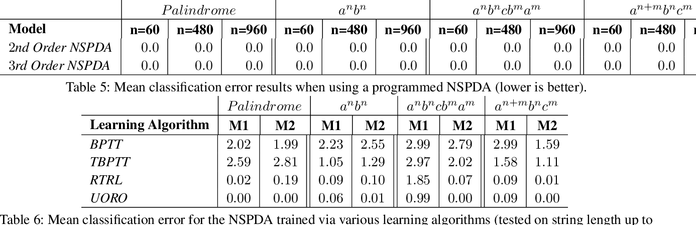 Figure 3 for The Neural State Pushdown Automata