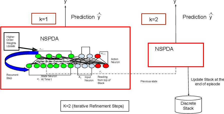 Figure 1 for The Neural State Pushdown Automata