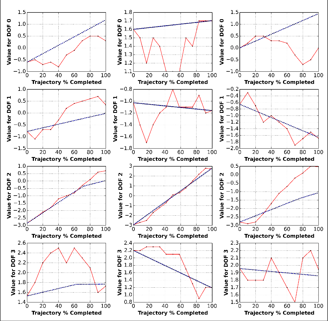 Figure 4 for Fast-reactive probabilistic motion planning for high-dimensional robots