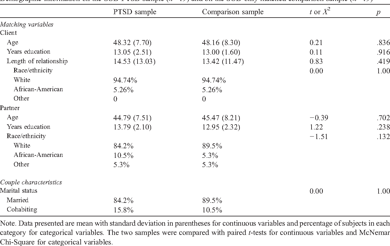 Table 1 Demographic information on the SUD-PTSD sample (n=19) and on the SUD-only matched comparison sample (n=19)