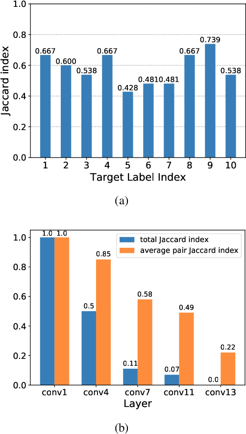 Figure 3 for Interpreting and Improving Adversarial Robustness with Neuron Sensitivity