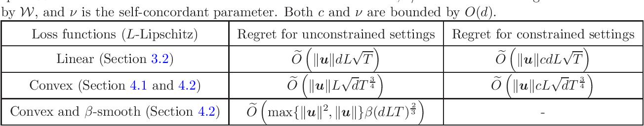 Figure 1 for Comparator-adaptive Convex Bandits