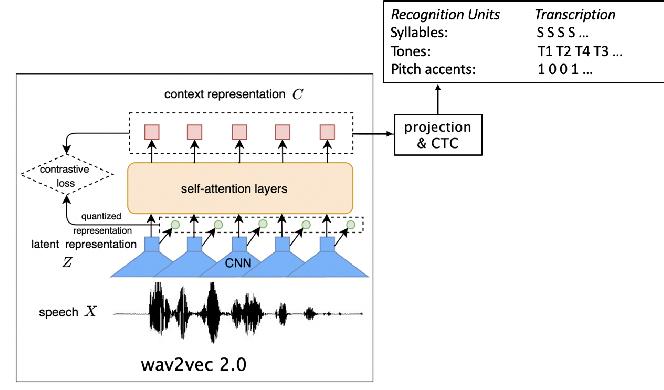 Figure 1 for Automatic recognition of suprasegmentals in speech