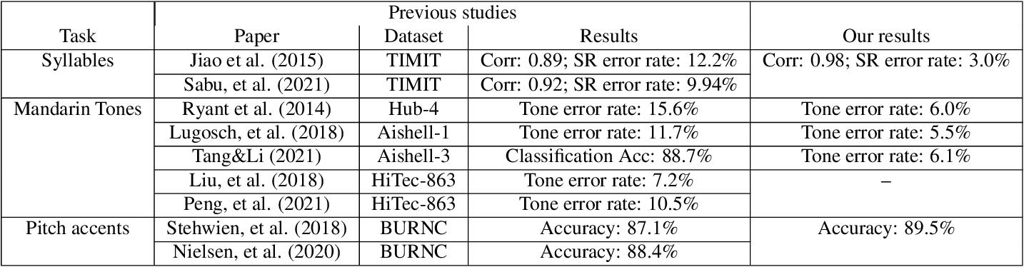 Figure 2 for Automatic recognition of suprasegmentals in speech