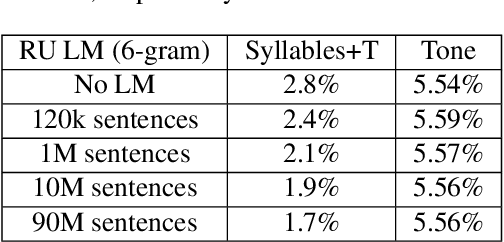 Figure 4 for Automatic recognition of suprasegmentals in speech