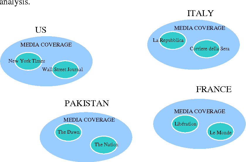 DRAFT A Multi-disciplinary Understanding of News : Comparing Elite ...