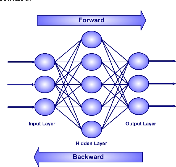 Levenberg Marquardt Learning Neural Network For Part Of Speech