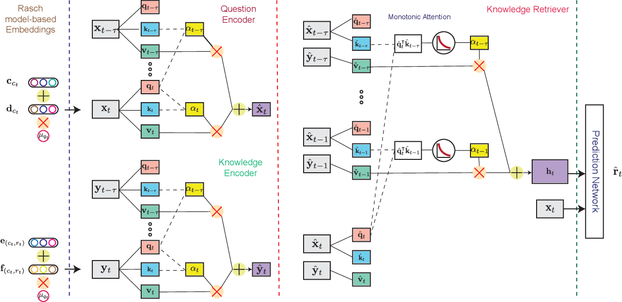Figure 1 for Context-Aware Attentive Knowledge Tracing