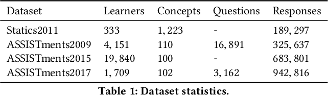 Figure 2 for Context-Aware Attentive Knowledge Tracing