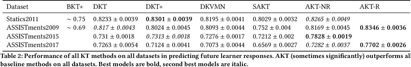Figure 3 for Context-Aware Attentive Knowledge Tracing