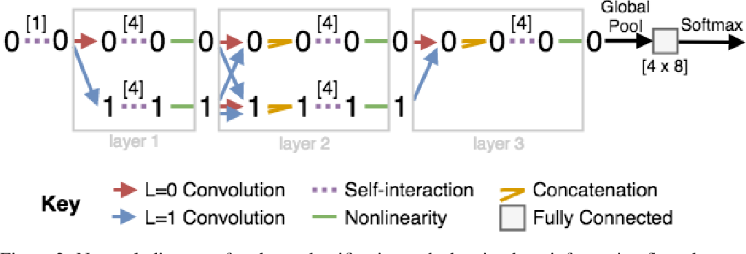 Figure 3 for Tensor field networks: Rotation- and translation-equivariant neural networks for 3D point clouds