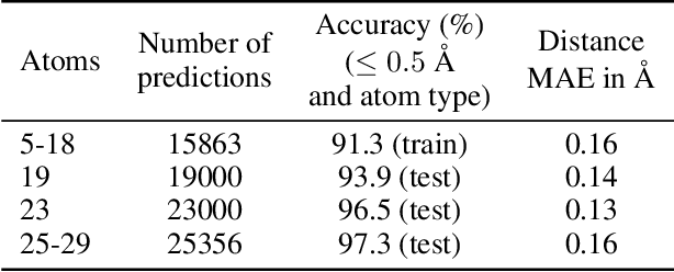 Figure 1 for Tensor field networks: Rotation- and translation-equivariant neural networks for 3D point clouds